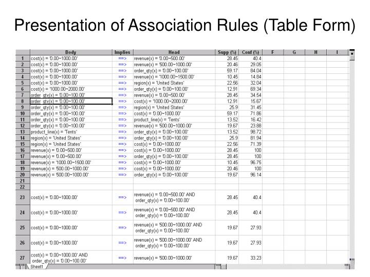 Presentation of Association Rules (Table Form)