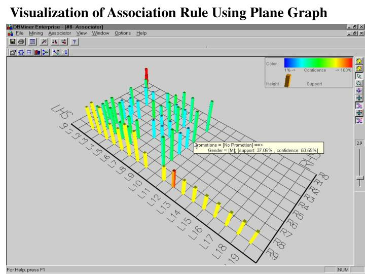 Visualization of Association Rule Using Plane Graph