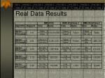 real data results