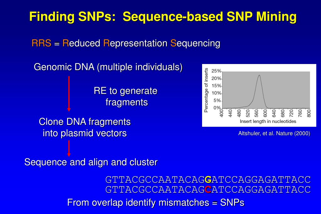 Finding SNPs:  Sequence-based SNP Mining