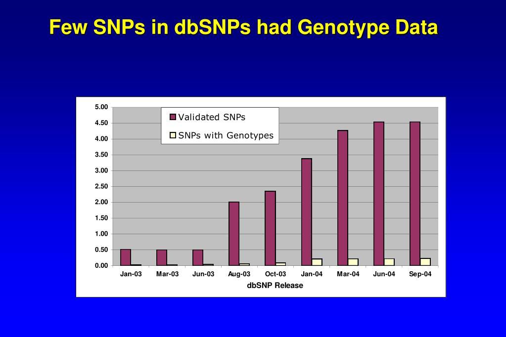 Few SNPs in dbSNPs had Genotype Data