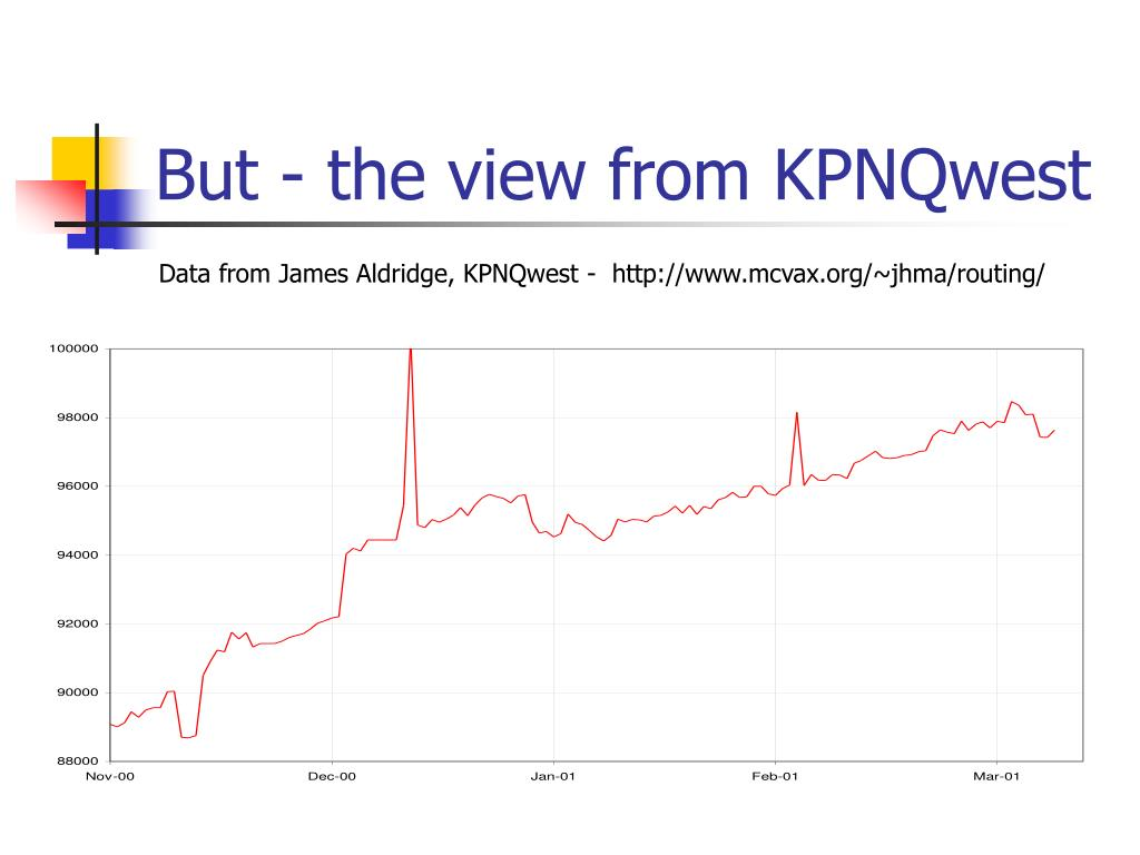 But - the view from KPNQwest