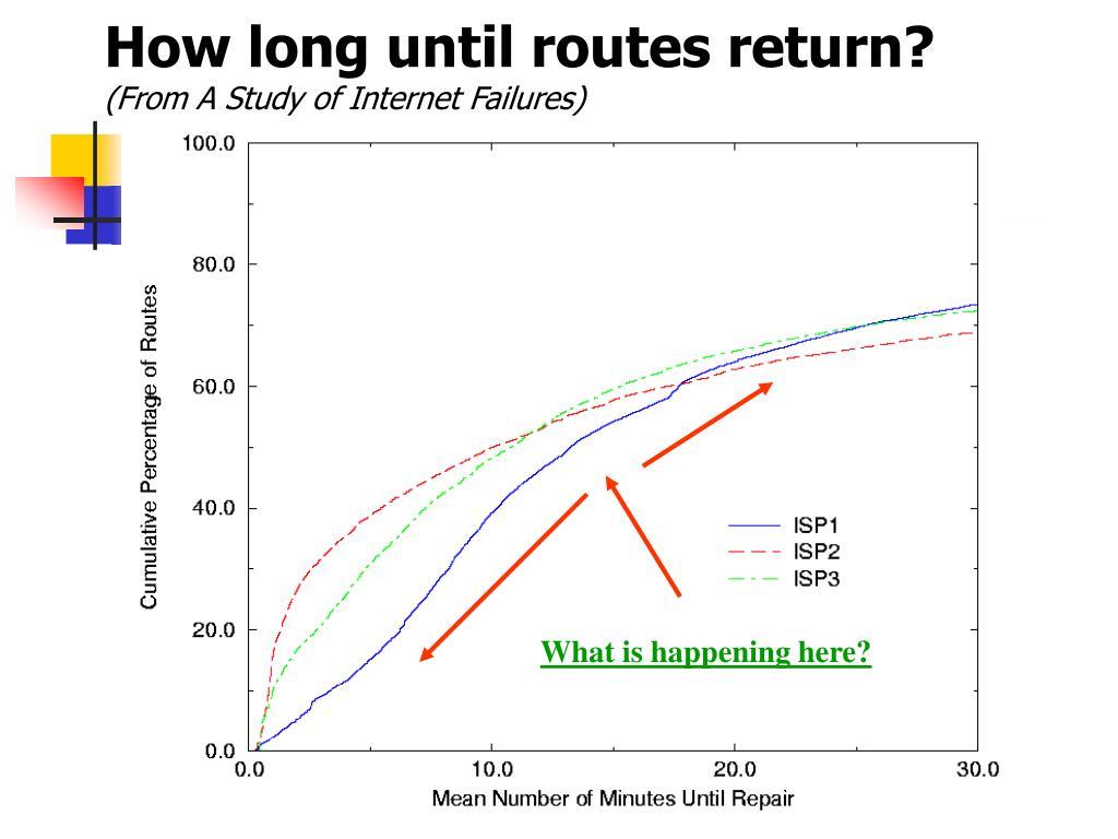 How long until routes return?
