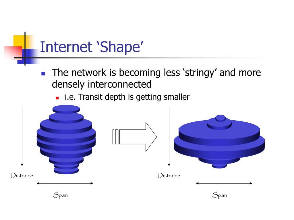 Internet 'Shape'