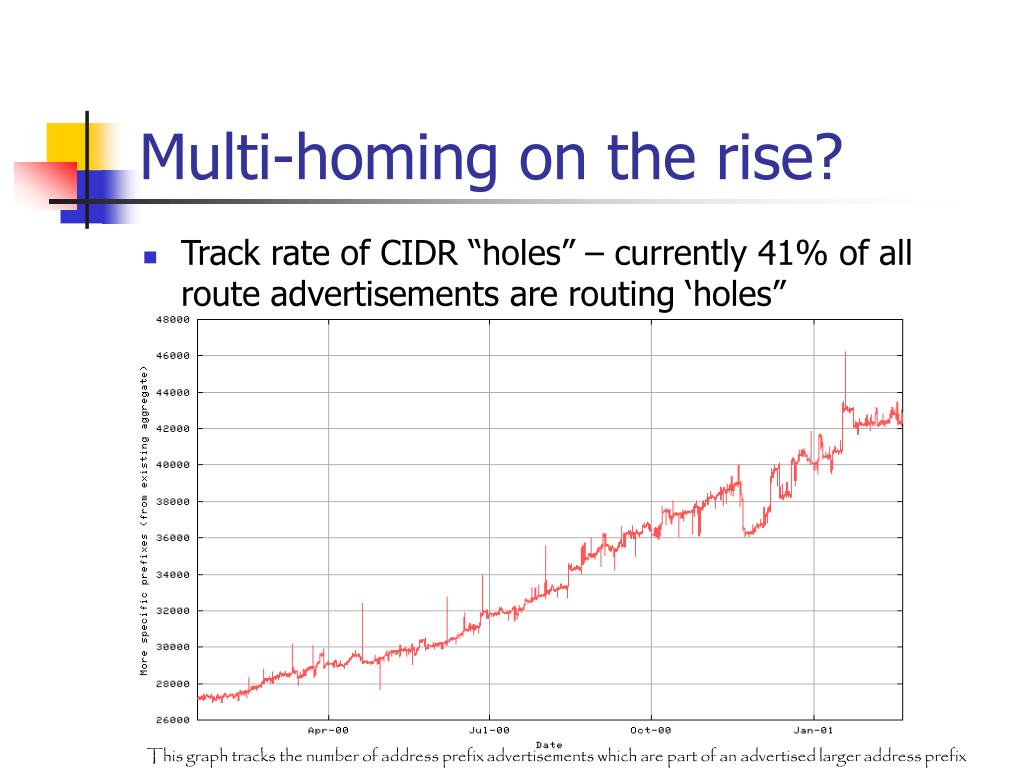 Multi-homing on the rise?