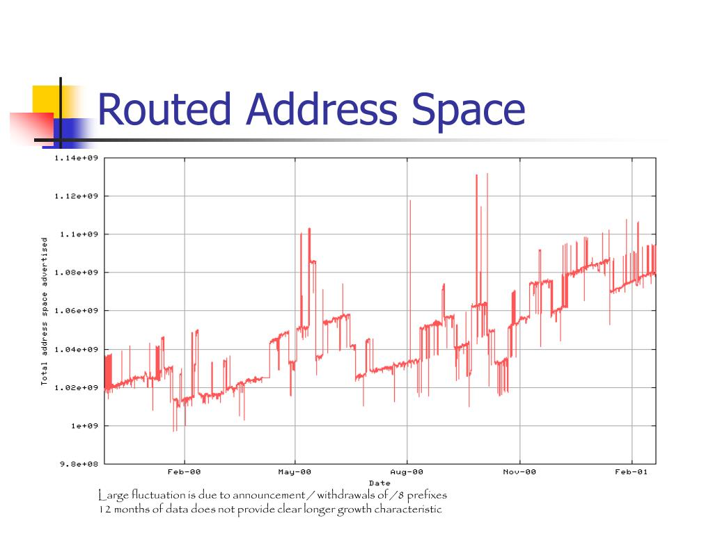 Routed Address Space