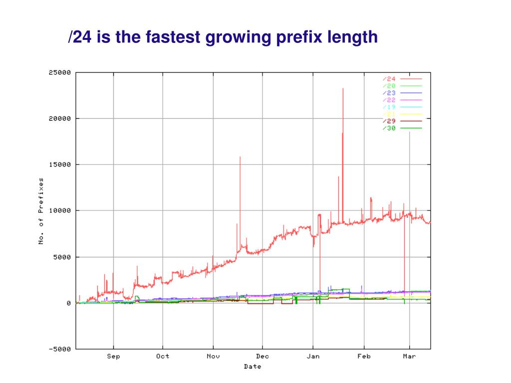 /24 is the fastest growing prefix length
