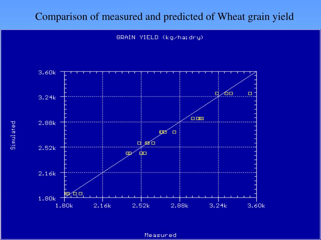 Comparison of measured and predicted of Wheat grain yield