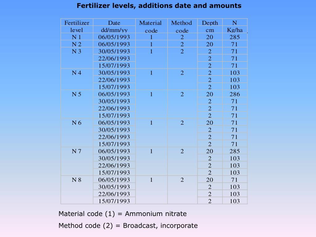 Fertilizer levels, additions date and amounts