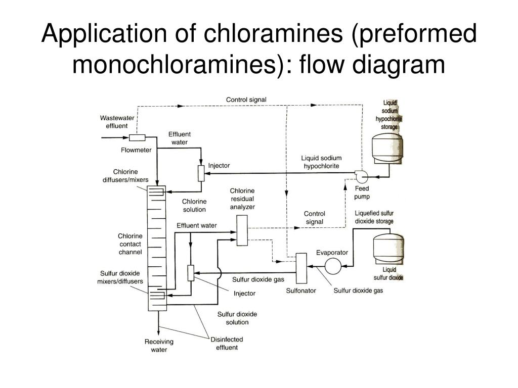 Application of chloramines (preformed monochloramines): flow diagram