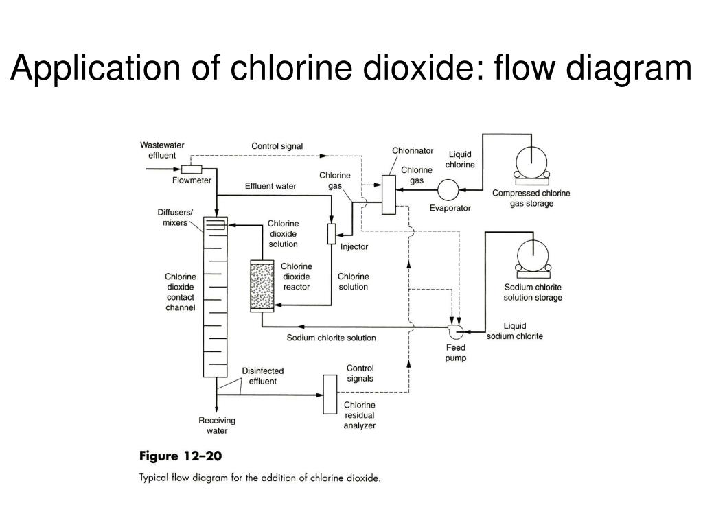 Application of chlorine dioxide: flow diagram