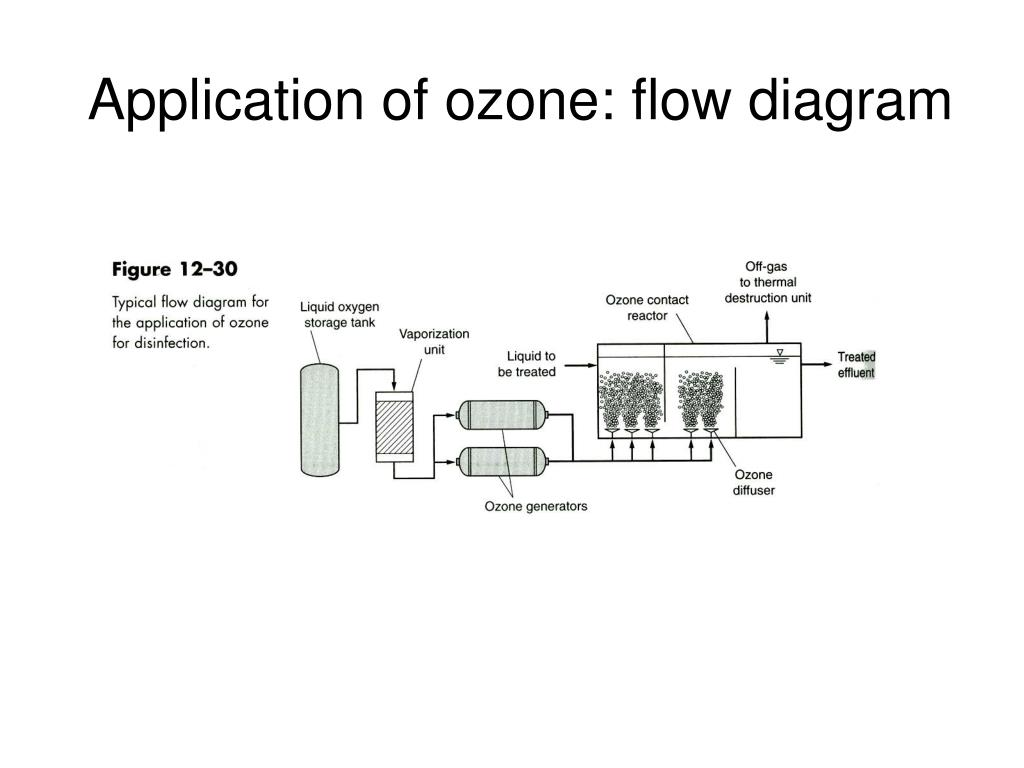 Application of ozone: flow diagram