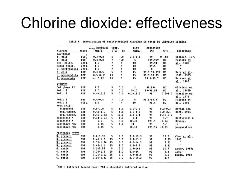 Chlorine dioxide: effectiveness