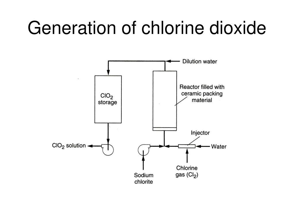 Generation of chlorine dioxide