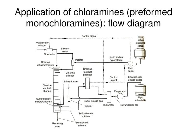 Application of chloramines (preformed monochloramines): flow diagram
