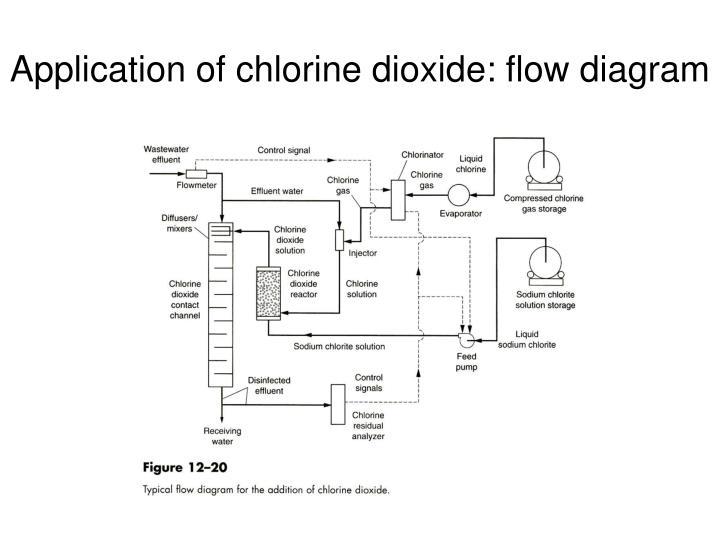Application of chlorine dioxide: flow diagram
