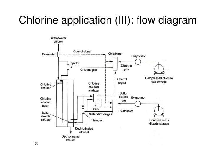Chlorine application (III): flow diagram
