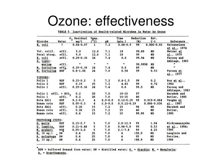 Ozone: effectiveness