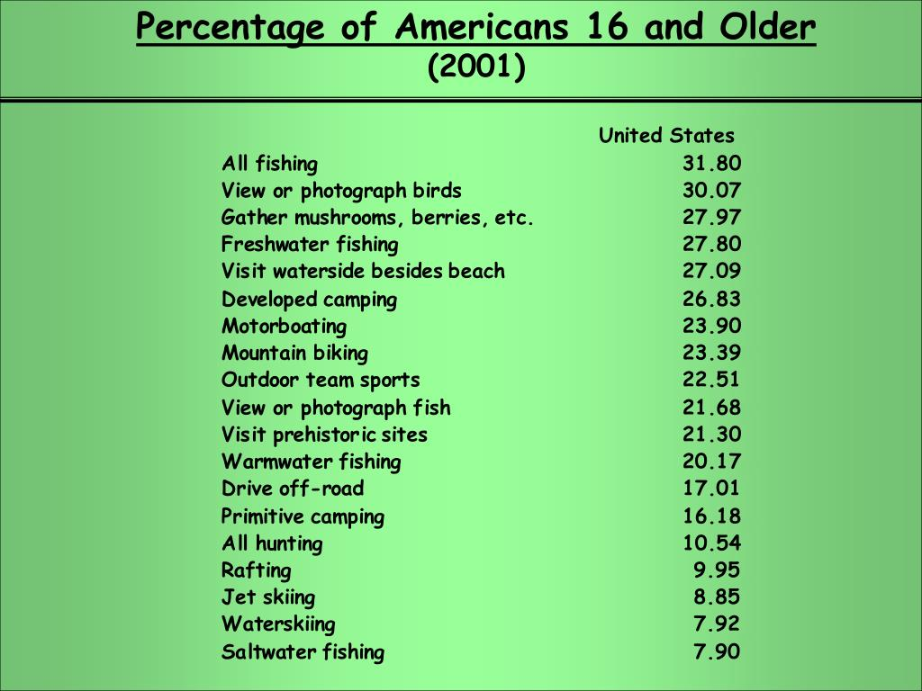 Percentage of Americans 16 and Older