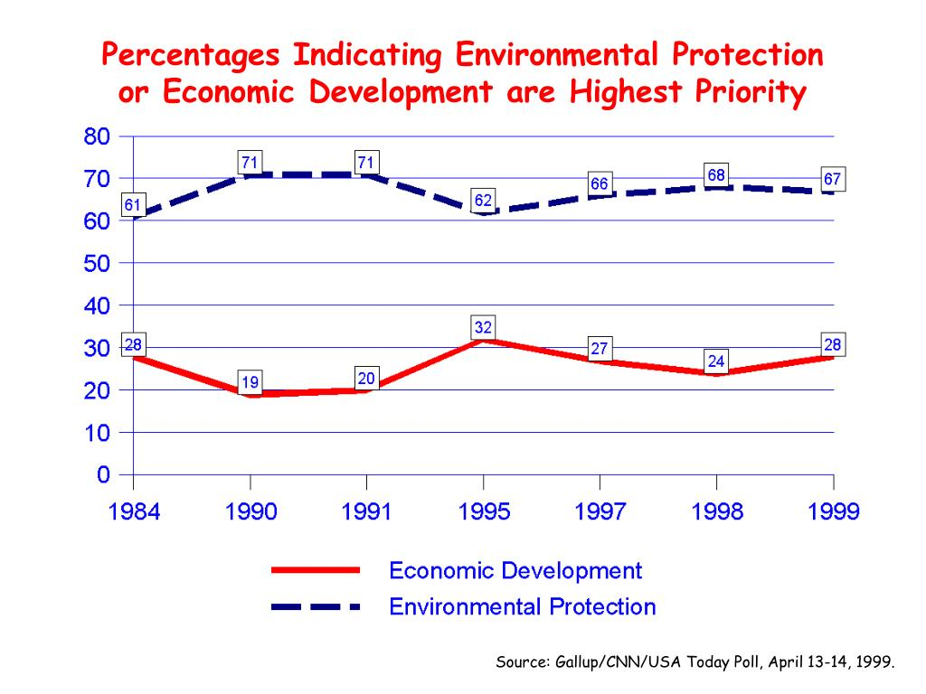 Percentages Indicating Environmental Protection