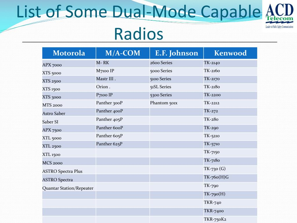 List of Some Dual-Mode Capable Radios