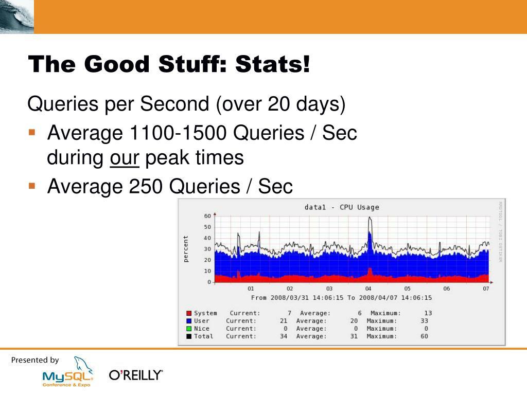 The Good Stuff: Stats!