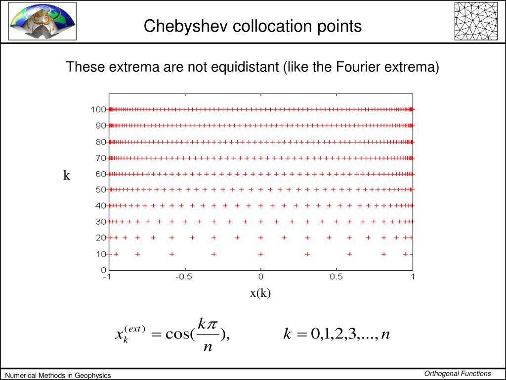 Chebyshev collocation points