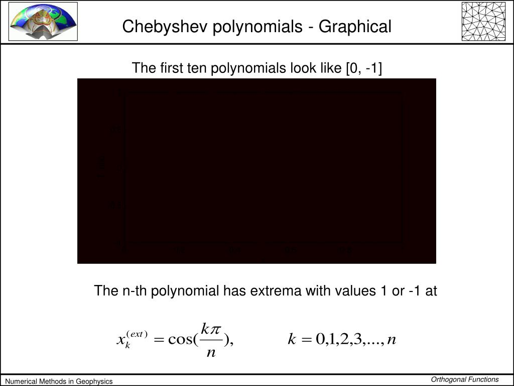 Chebyshev polynomials - Graphical