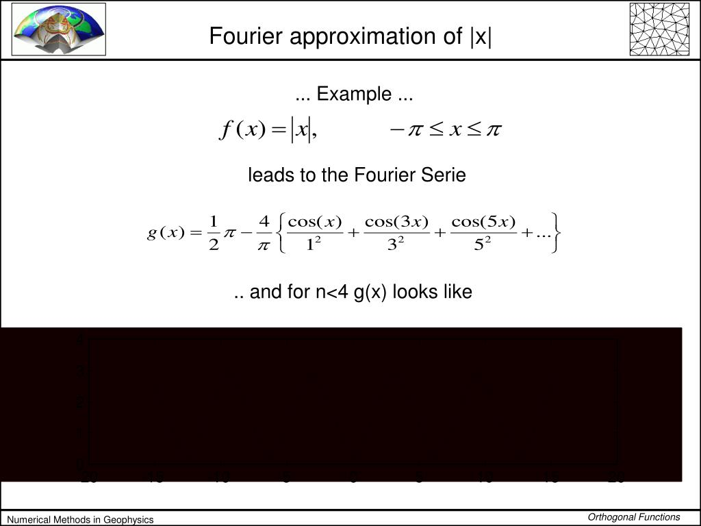 Fourier approximation of |x|