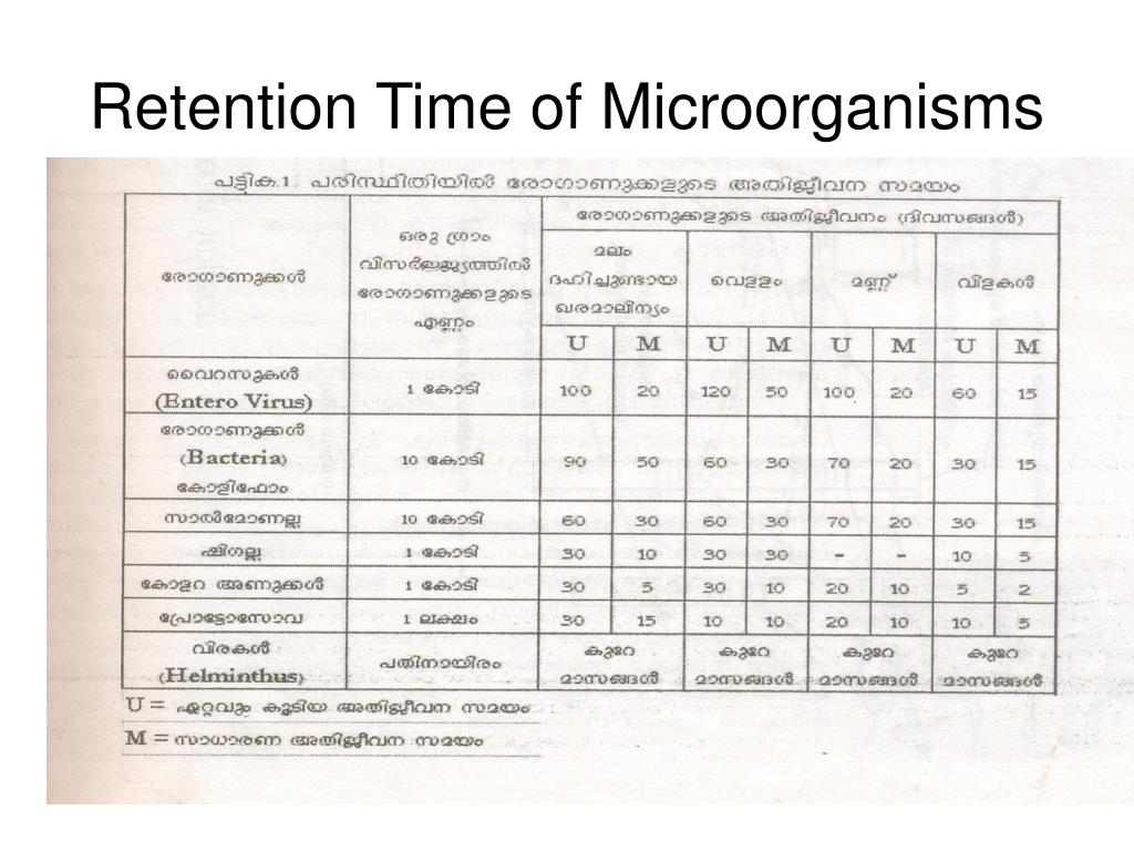 Retention Time of Microorganisms