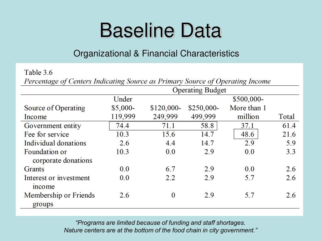 Baseline Data