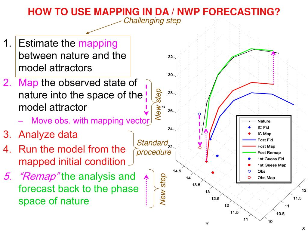 HOW TO USE MAPPING IN DA / NWP FORECASTING?