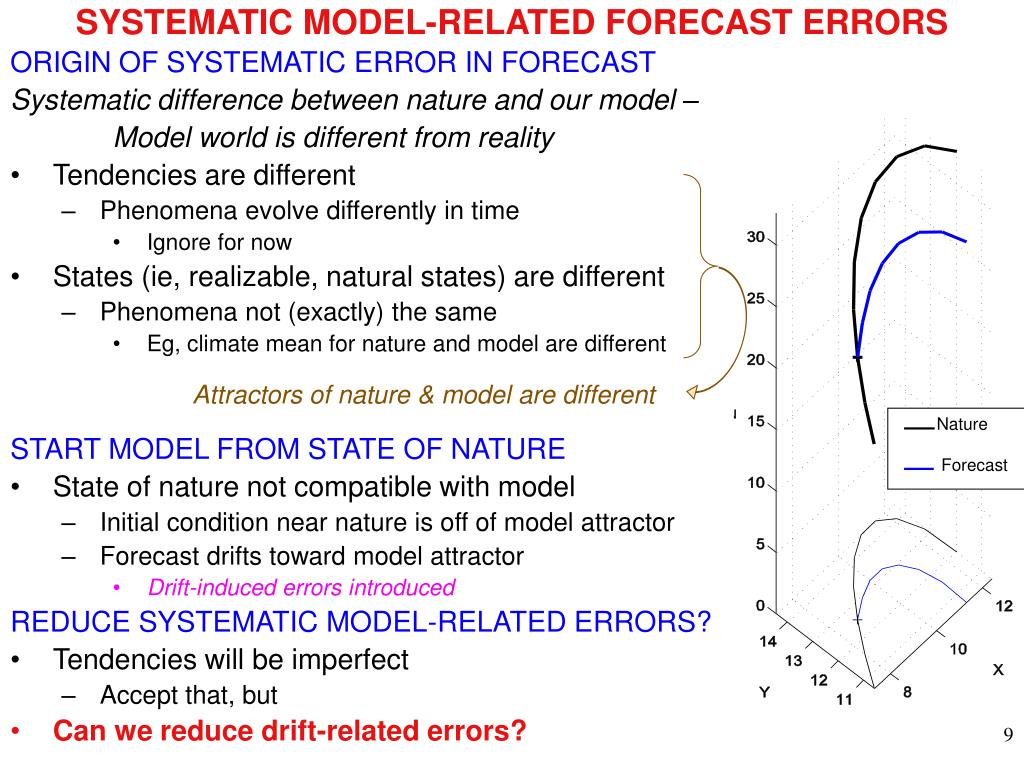 SYSTEMATIC MODEL-RELATED FORECAST ERRORS