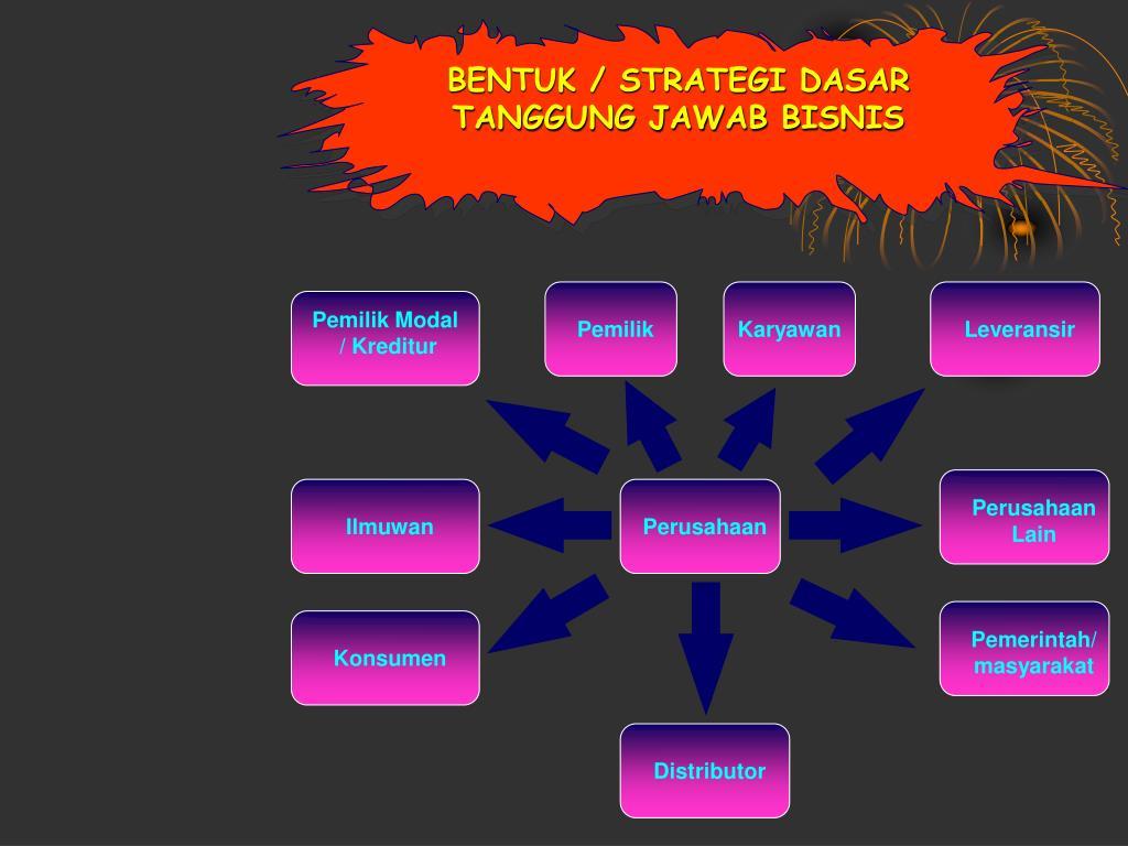 BENTUK / STRATEGI DASAR TANGGUNG JAWAB BISNIS
