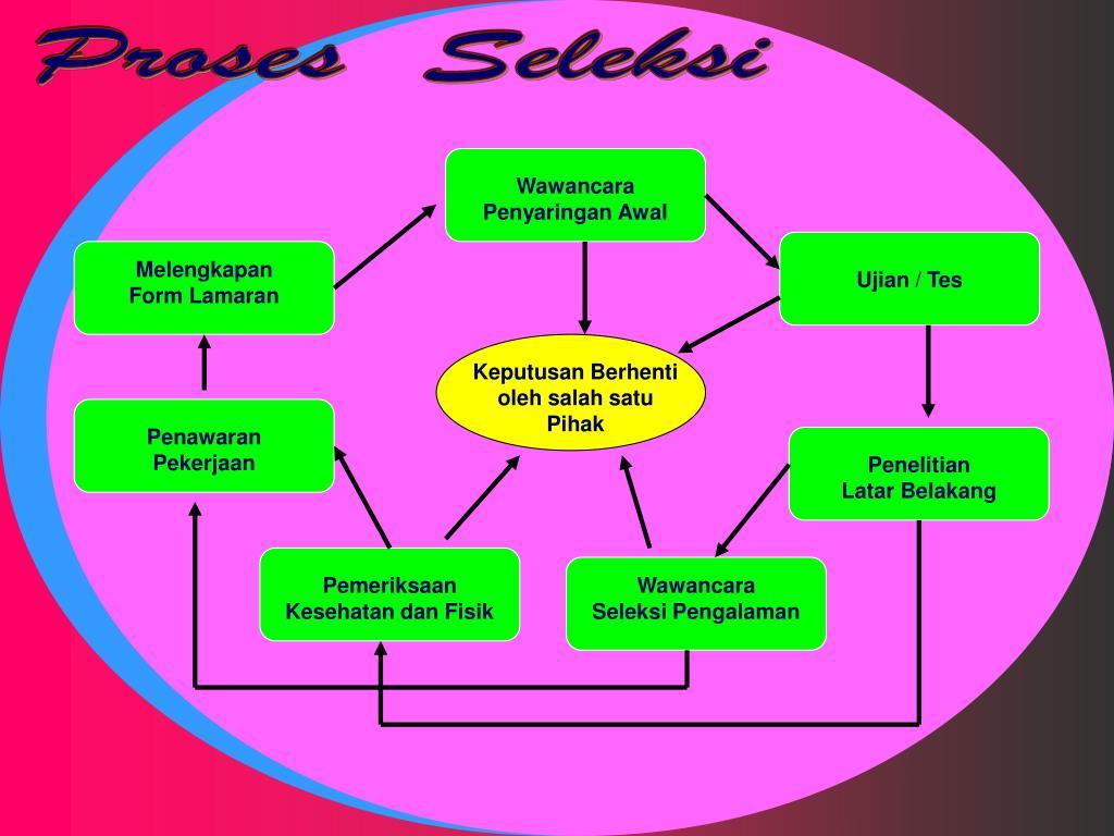 Proses  Seleksi