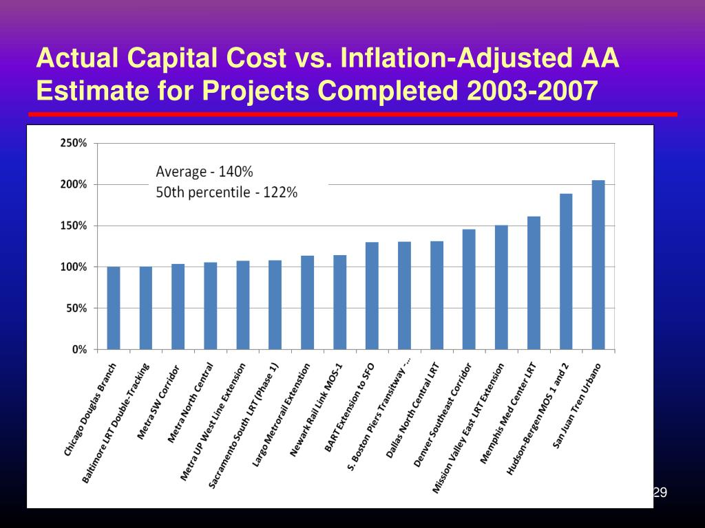 Actual Capital Cost vs. Inflation-Adjusted AA Estimate for Projects Completed 2003-2007