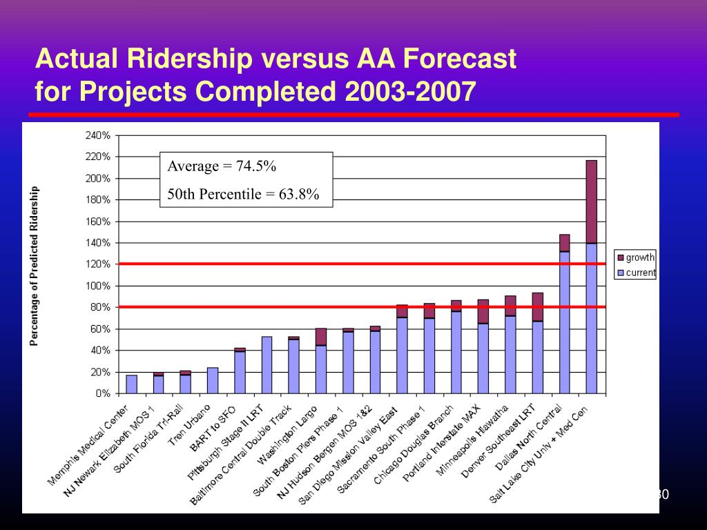 Actual Ridership versus AA Forecast                      for Projects Completed 2003-2007