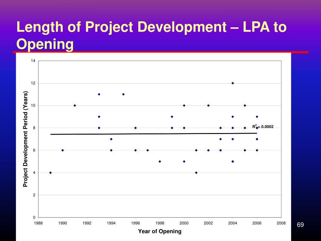 Length of Project Development – LPA to Opening