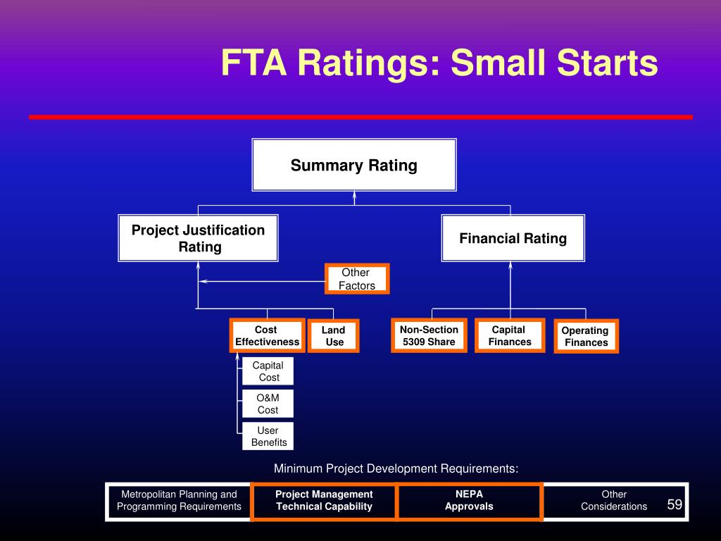 FTA Ratings: Small Starts