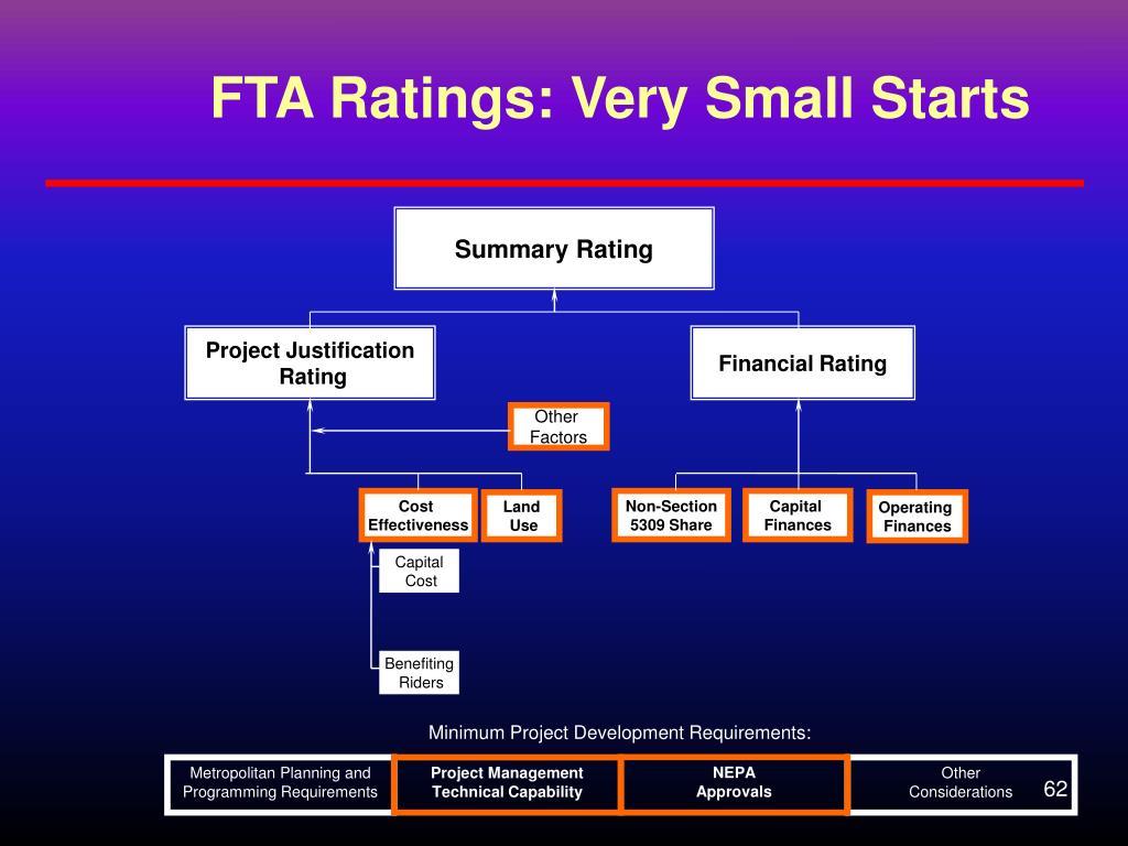 FTA Ratings: Very Small Starts