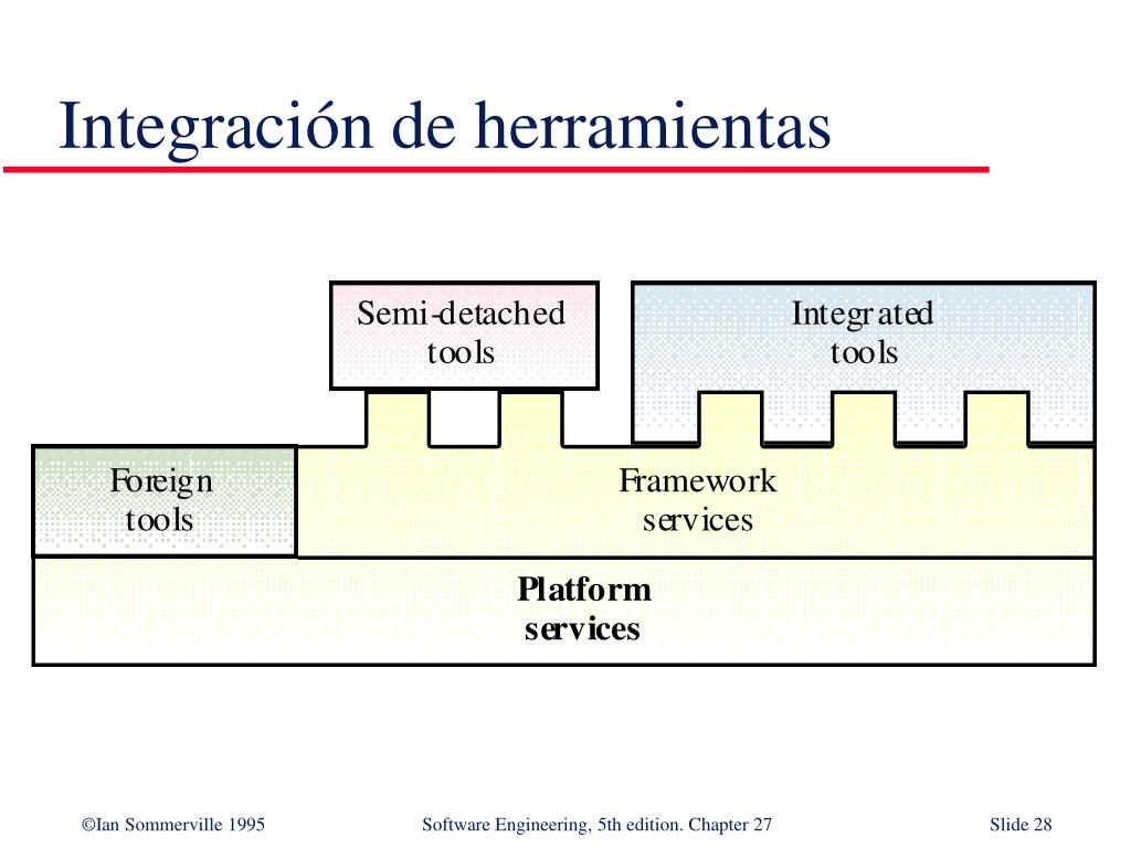 Integración de herramientas