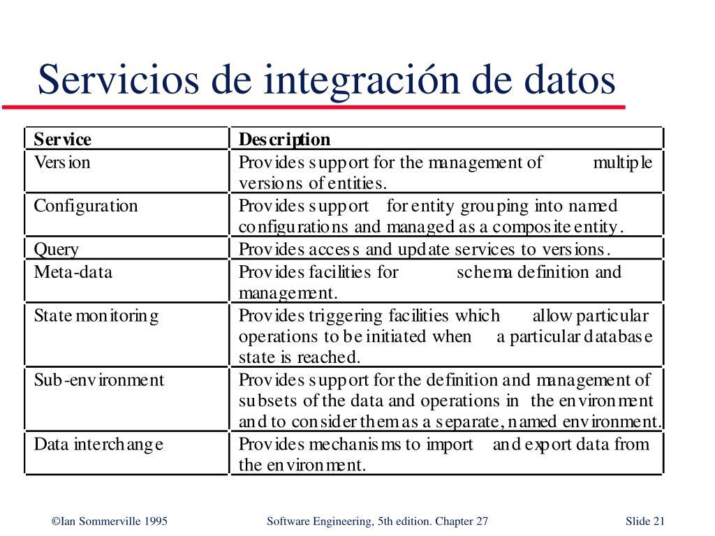 Servicios de integración de datos