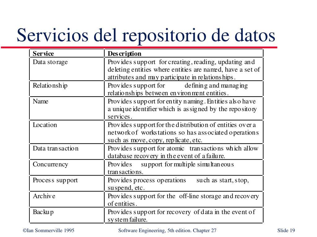Servicios del repositorio de datos