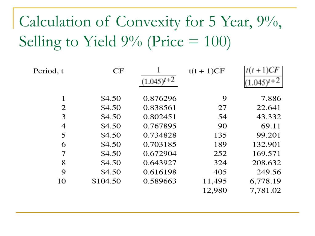 Calculation of Convexity for 5 Year, 9%, Selling to Yield 9% (Price = 100)