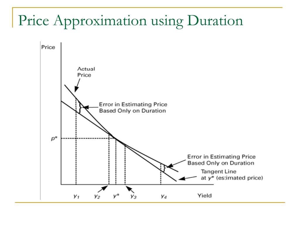 Price Approximation using Duration