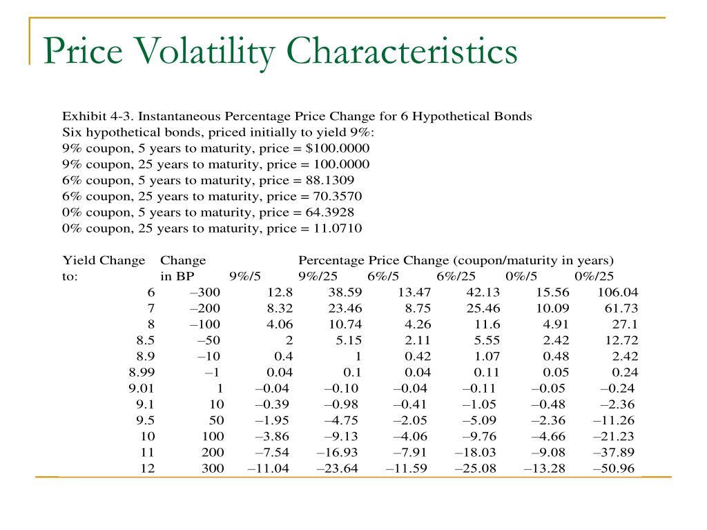 Price Volatility Characteristics