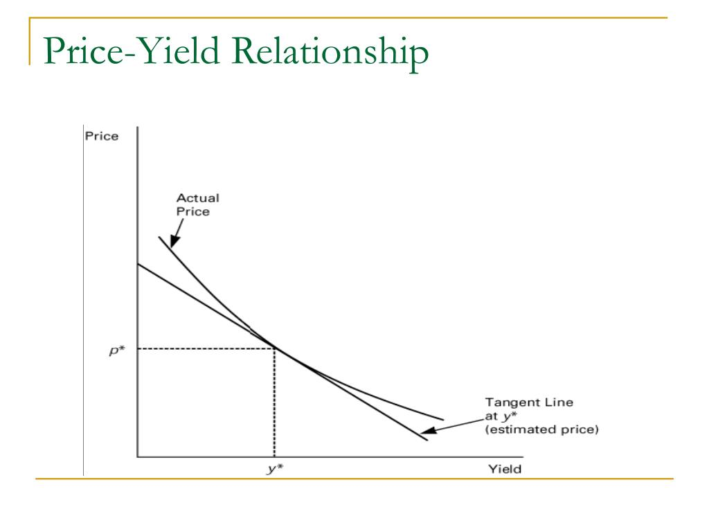 duration and price relationship
