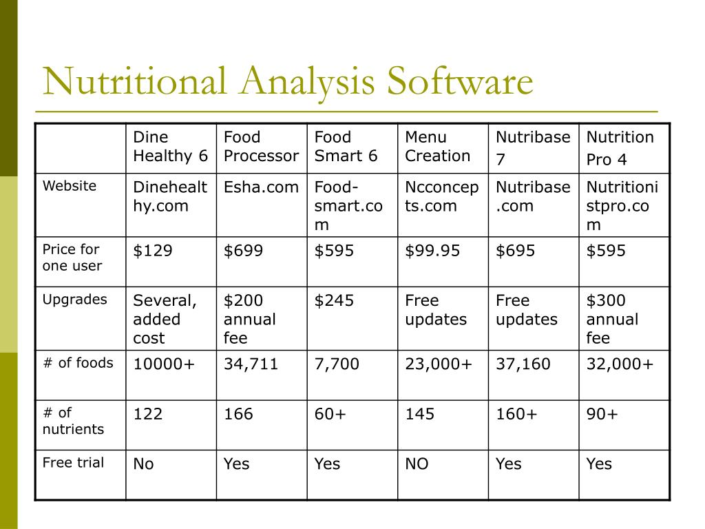 Nutritional Analysis Software