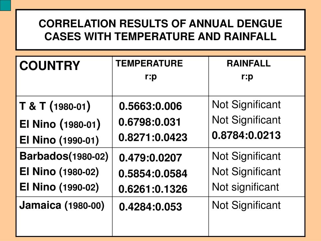 CORRELATION RESULTS OF ANNUAL DENGUE CASES WITH TEMPERATURE AND RAINFALL
