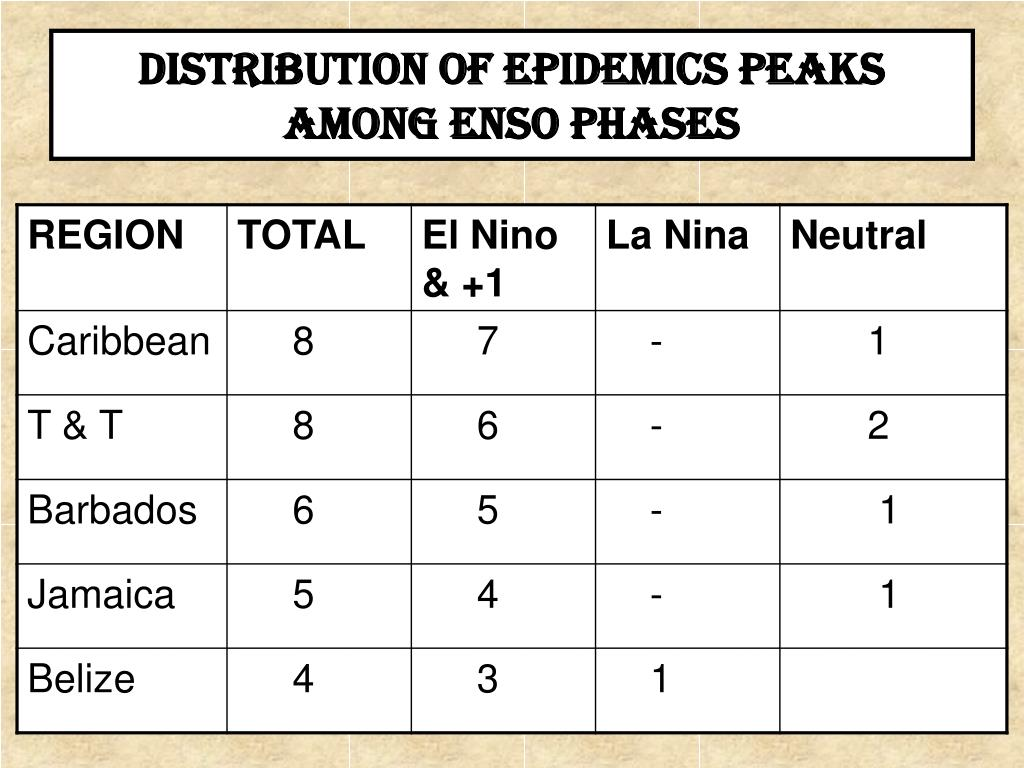 DISTRIBUTION OF EPIDEMICS PEAKS AMONG ENSO PHASES
